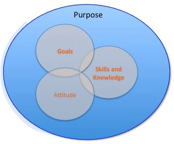 purpose in life visual clues